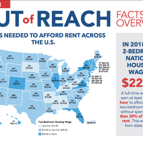 Rental Rates are Out of Reach for Michigan Residents